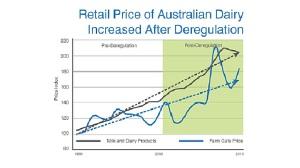 australian milk price