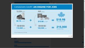 Dairy Industry Statistics